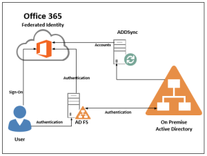 Active Directory Federation Service Adfs Design